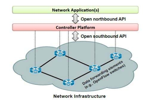 refers to software-defined networking architectures where: • Data- and control planes decoupled from one another. •
