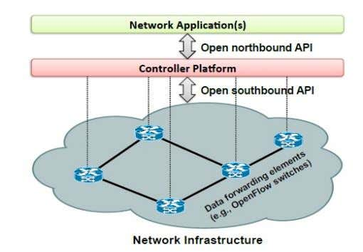 "on switches and contains rules to handle flow packets. Source: ""Software -Defined Networking: A Comprehensive"