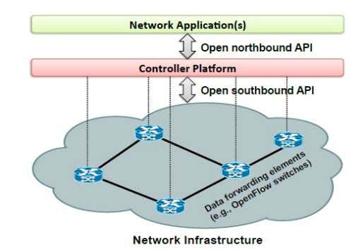 "and API to manage and control network infrastructure. Source: ""Software -Defined Networking: A Comprehensive"
