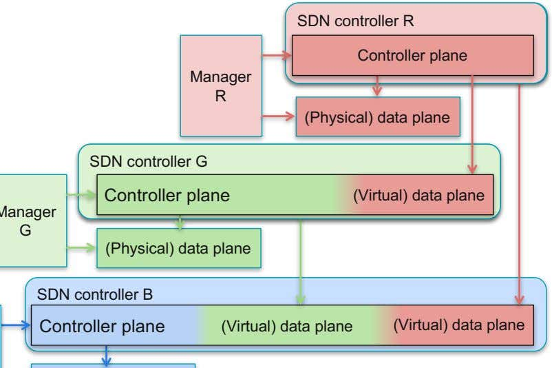 SDN controller R Customer R application Controller plane Manager R (Physical) data plane Customer SDN