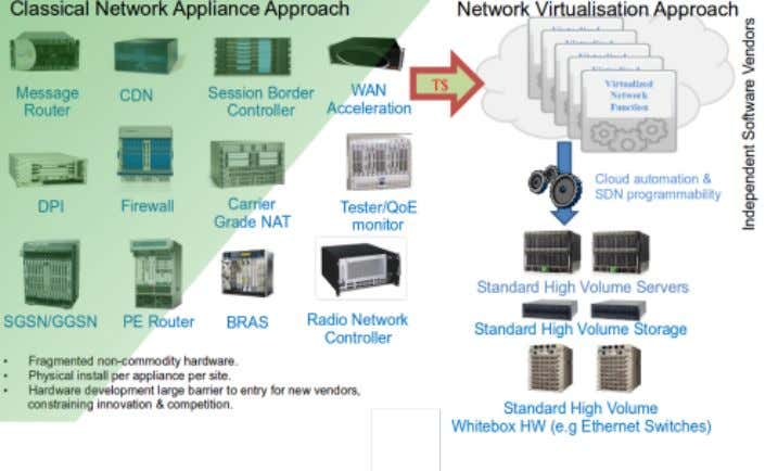 Some Changes Source: ETSI NFV ISG – DIRECTION & PRIORITIES – Steven Wright (NFV World Congress