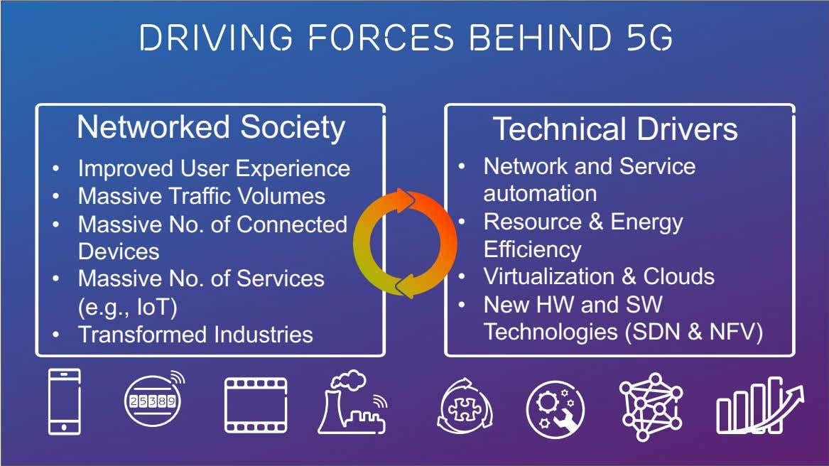 Driving forces behind 5g Networked Society Technical Drivers • Improved User Experience • Massive Traffic
