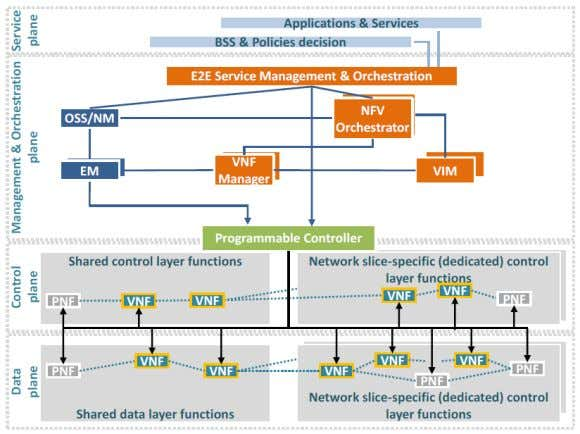 NFV Source: View on 5G Architecture - 5G PPP Architecture Working Group (2016) ACM SIGCOMM Tutorial