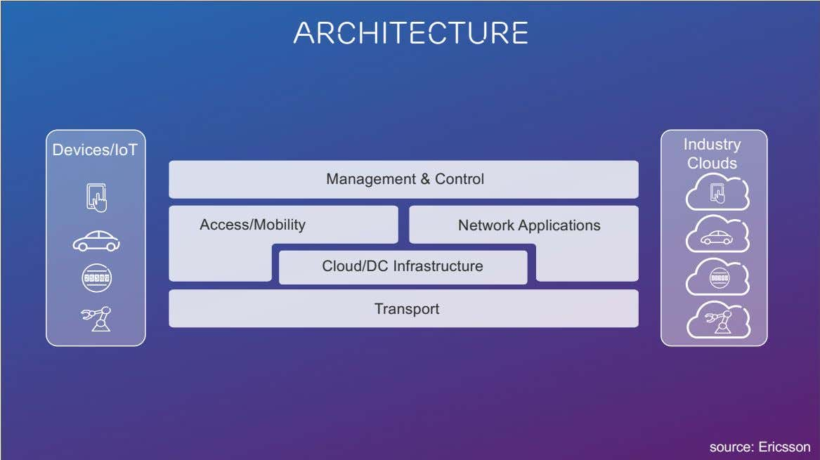 architecture Industry Devices/IoT Clouds Management & Control Access/Mobility Network Applications Cloud/DC