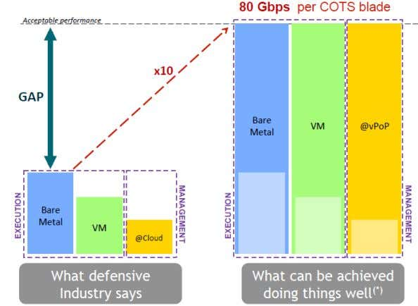 Performance Challenges Souce: ETSI NFV White Paper 2 ACM SIGCOMM Tutorial | 2016-08-22 | Page 80
