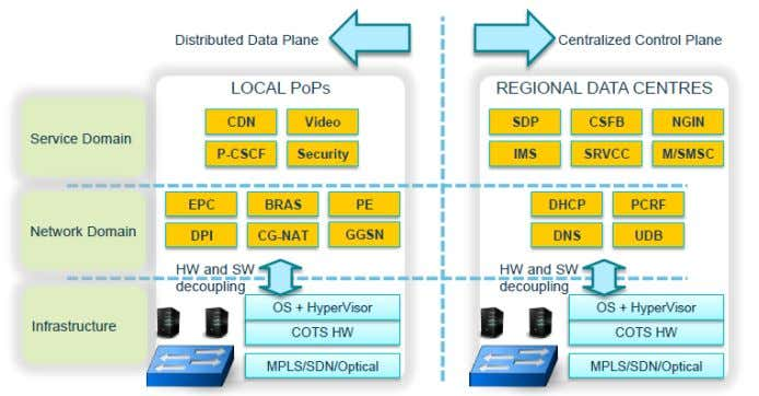 Portability Challenges Source: Adapted from D. Lopez Telefonica I+D, NFV ACM SIGCOMM Tutorial | 2016-08-22 |