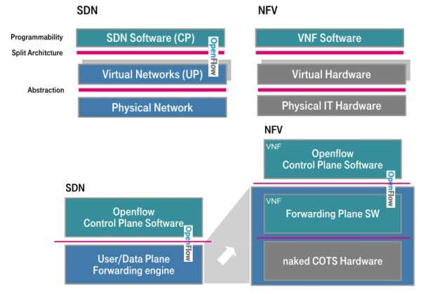 SDN & NFV • SDN and NFV do NOT depend on each other ACM SIGCOMM Tutorial