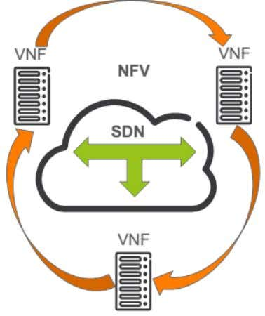& NFV are complementary tools for achieving full network programmability ACM SIGCOMM Tutorial | 2016-08-22 |