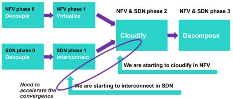 SDN & NFV Convergence ACM SIGCOMM Tutorial | 2016-08-22 | Page 89 Source: SDN and NFV