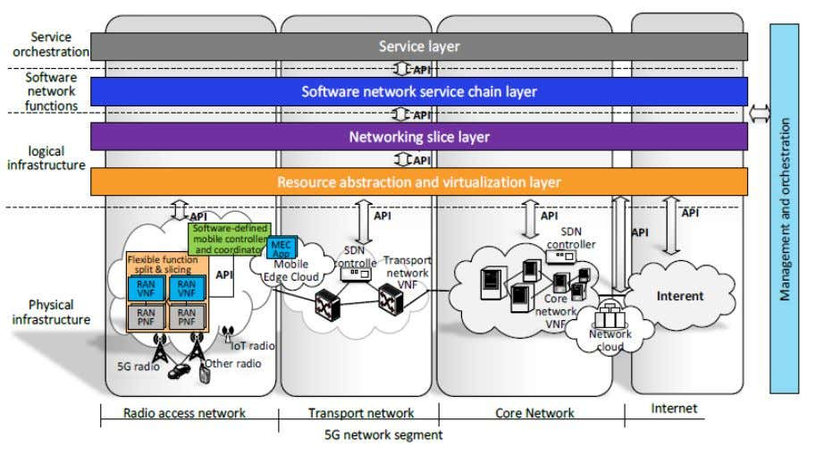 5G + (NFV & SDN) Source: View on 5G Architecture - 5G PPP Architecture Working Group