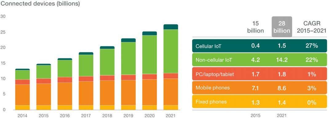 IOT TO surpass mobile phones in 2018 ACM SIGCOMM Tutorial | 2016-08-22 | Page 10 source: