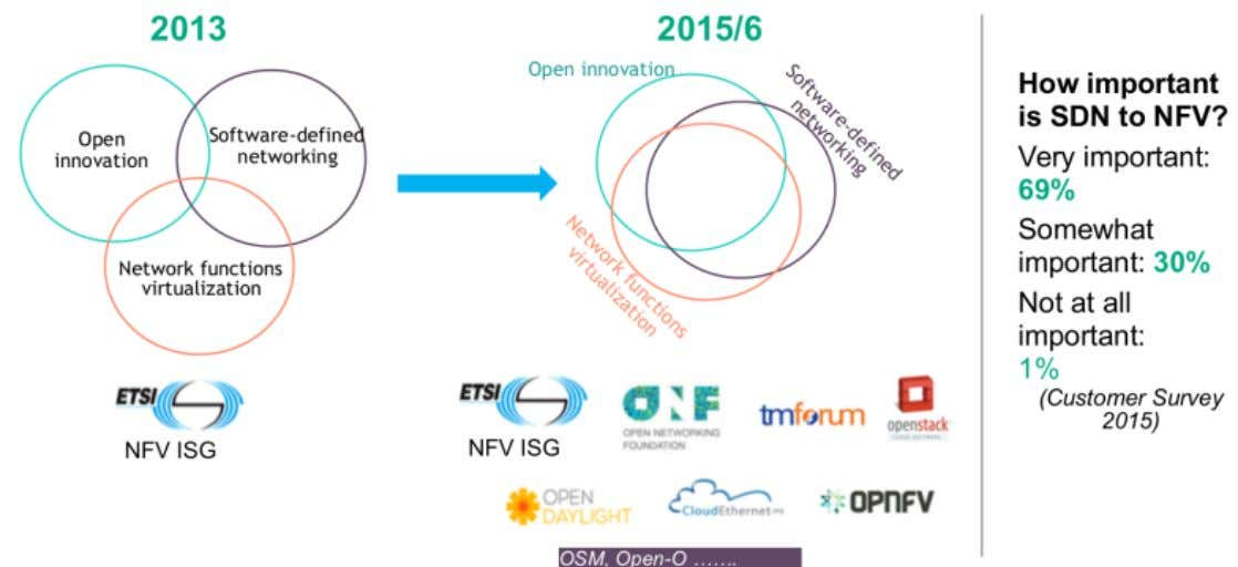 SDN/NFV Open Innovation ACM SIGCOMM Tutorial | 2016-08-22 | Page 94 Source: SDN and NFV Stepping
