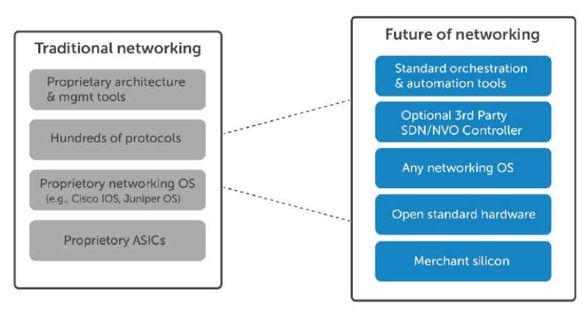 Summing Up Source: Software - defined networking (SDN): a Dell point of view - A Dell