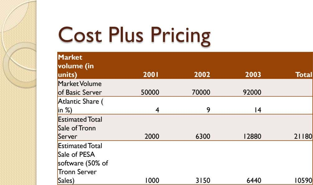 Cost Plus Pricing Market volume (in units) 2001 2002 2003 Total Market Volume of Basic