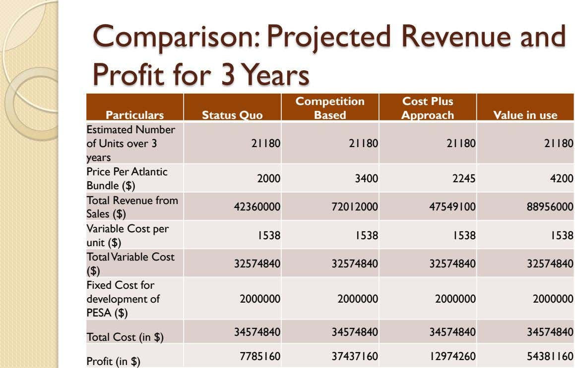 Comparison: Projected Revenue and Profit for 3 Years Competition Cost Plus Particulars Status Quo Based