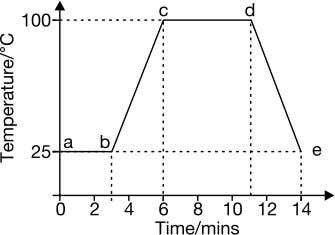 for 14 minutes and represented in the graph as shown. D. 1, 3 and 4 Which