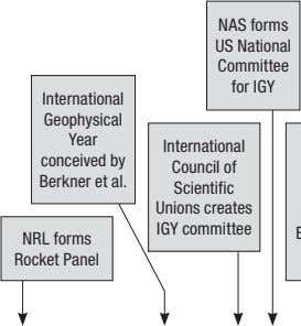 NAS forms US National Committee for IGY International Geophysical Year conceived by Berkner et al.