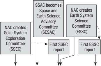 SSAC becomes Space and NAC creates Earth Science Earth System Advisory Science Committee Committee NAC