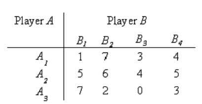 principle whose payoff matrix are given in table 1. [8+8] Table 1: (a) 5. Discuss about