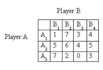 whose pay off matrix is given in table 3(a). (a) [6+10] (b) Table 2: a Solve