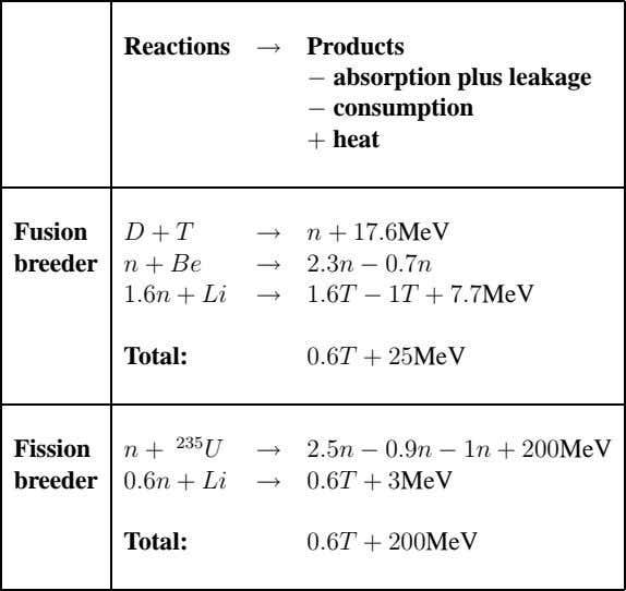 Reactions → Products − absorption plus leakage consumption + heat − Fusion D + T