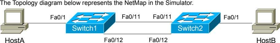 The Topology diagram below represents the NetMap in the Simulator. Fa0/1 Fa0/11 Fa0/11 Fa0/1 Switch1