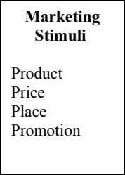 Marketing Promotion Product Stimuli Place Price