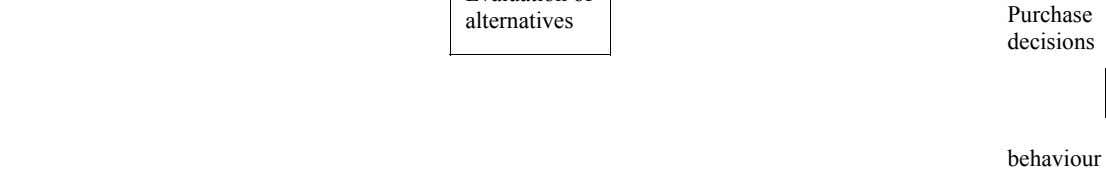 Evaluation of STAGES OF CONSUMER BUYING PROCESS Problem recognition Information search alternatives Purchase decisions behaviour
