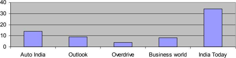 40 30 20 10 0 Overdrive Business world India Today Auto India Outlook