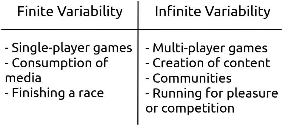 Finite Variability In !nite Variability - Single-player games - Multi-player games - Consumption of media