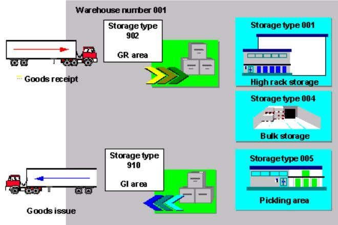 STORAGE TYPE This is a physical or logical subdivision of a warehouse complex that is characterized