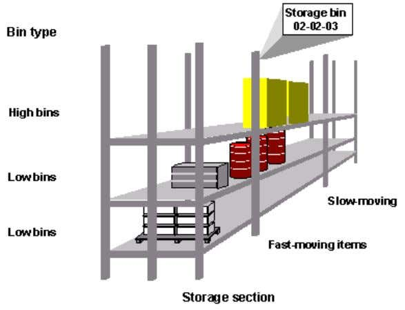 STORAGE SECTION A Storage Section is an organizational subdivision of a Storage Type that groups together