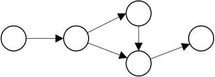 and returns results in response to receiving messages. Figure 1. A Web of Collaborating Objects The