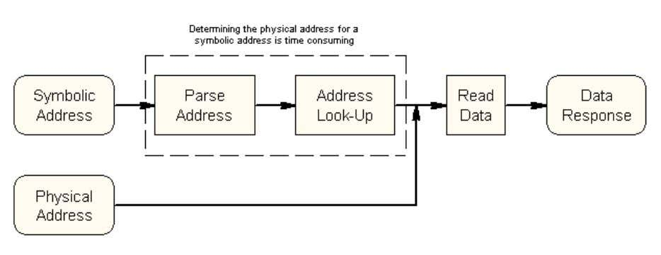 are two physical protocol modes, non- blocking and blocking. Physical Non-Blocking Mode Non-blocking physical is