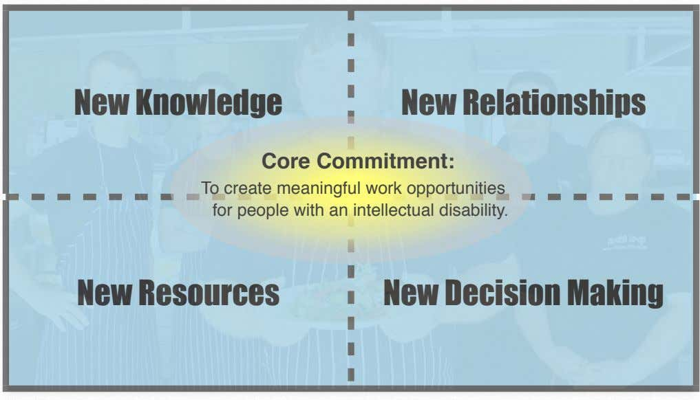 New Knowledge New Relationships Core Commitment: To create meaningful work opportunities for people with an