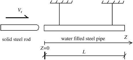 Journal of Mechanical Sciences 44 (2002) 2067 – 2087 2079 Fig. 2. Experiment rig of steel