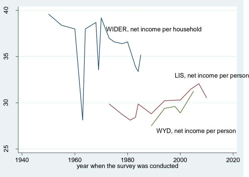 WIDER, net income per household LIS, net income per person WYD, net income per person
