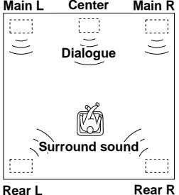 Front Main L L Center Main Front R R Dialogue Dialogue Surround Surround sound sound
