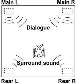 Front Main L L Main R Front R Dialogue Dialogue Surround Surround sound sound Rear
