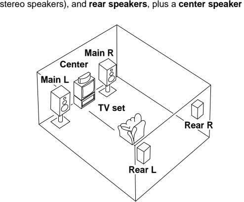 stereo speakers), and rear speakers, plus a center speaker. Front Main R R Center Main