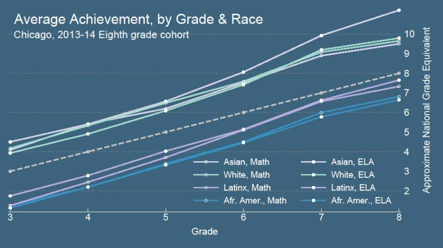 than white students from grade three to eight. Figure 2 The other notable pattern in Chicago