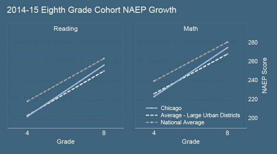 Figure 4 Figure 4 displays average NAEP scores for the cohort of student s in 4