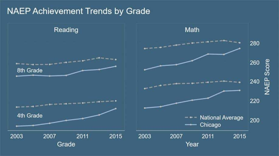 Figure 5 Are these patterns due to changing district demographics or high rates of grade retention?