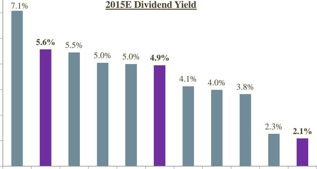 7.1% 2015E Dividend Yield 5.6% 5.5% 5.0% 5.0% 4.9% 4.1% 4.0% 3.8% 2.3% 2.1%