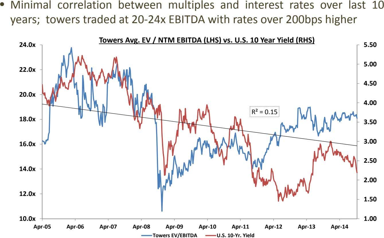 • Minimal correlation between multiples and interest rates over last 10 years; towers traded at