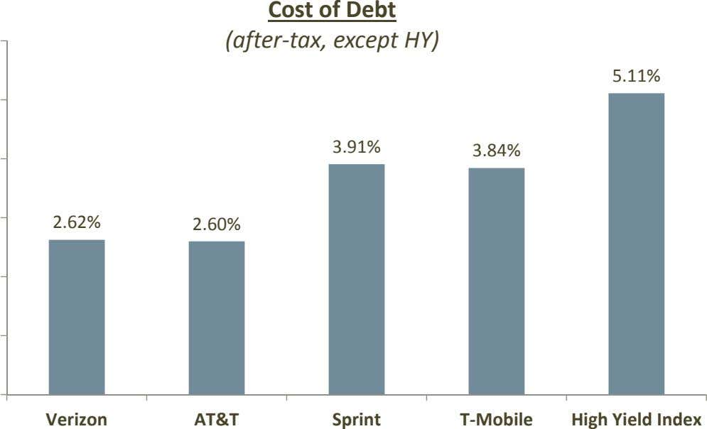 Cost of Debt (after‐ tax, except HY) 5.11% 3.91% 3.84% 2.62% 2.60% Verizon AT&T Sprint