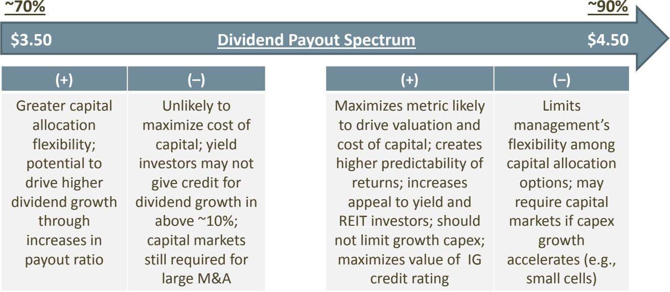 ~70% ~90% $3.50 Dividend Payout Spectrum $4.50 (+) (–) (+) (–) Greater capital allocation flexibility;