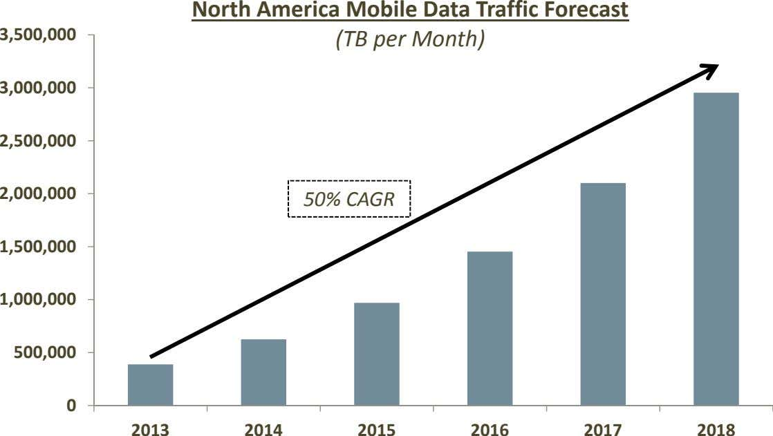 3,500,000 North America Mobile Data Traffic Forecast (TB per Month) 3,000,000 2,500,000 2,000,000 50% CAGR