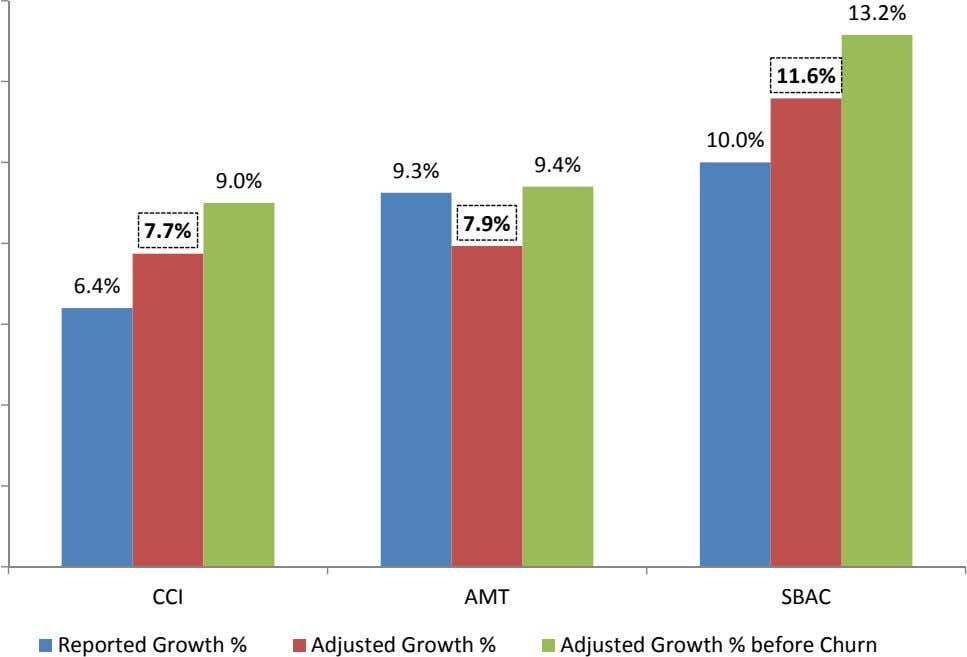 13.2% 11.6% 10.0% 9.4% 9.3% 9.0% 7.9% 7.7% 6.4% CCI Reported Growth % AMT Adjusted