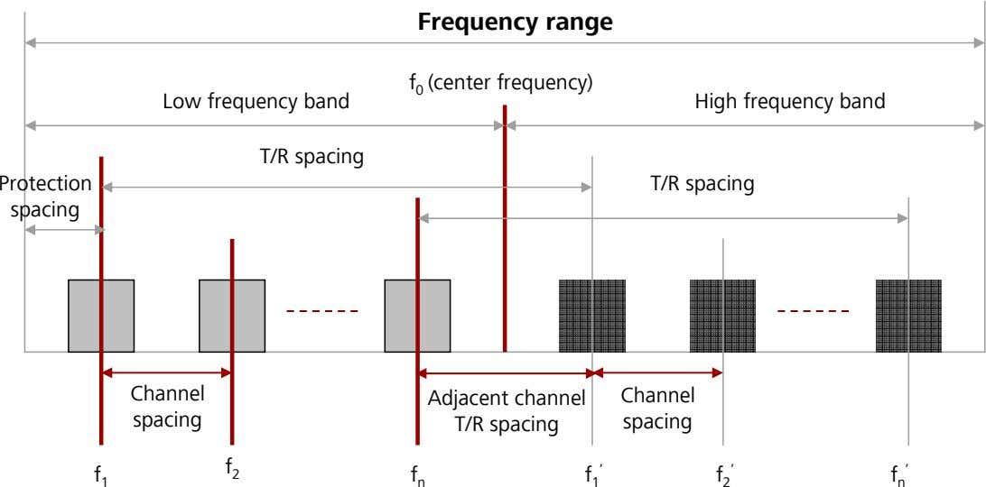 Frequency range f 0 (center frequency) Low frequency band High frequency band T/R spacing Protection